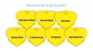 Factores para persuadir a los demás